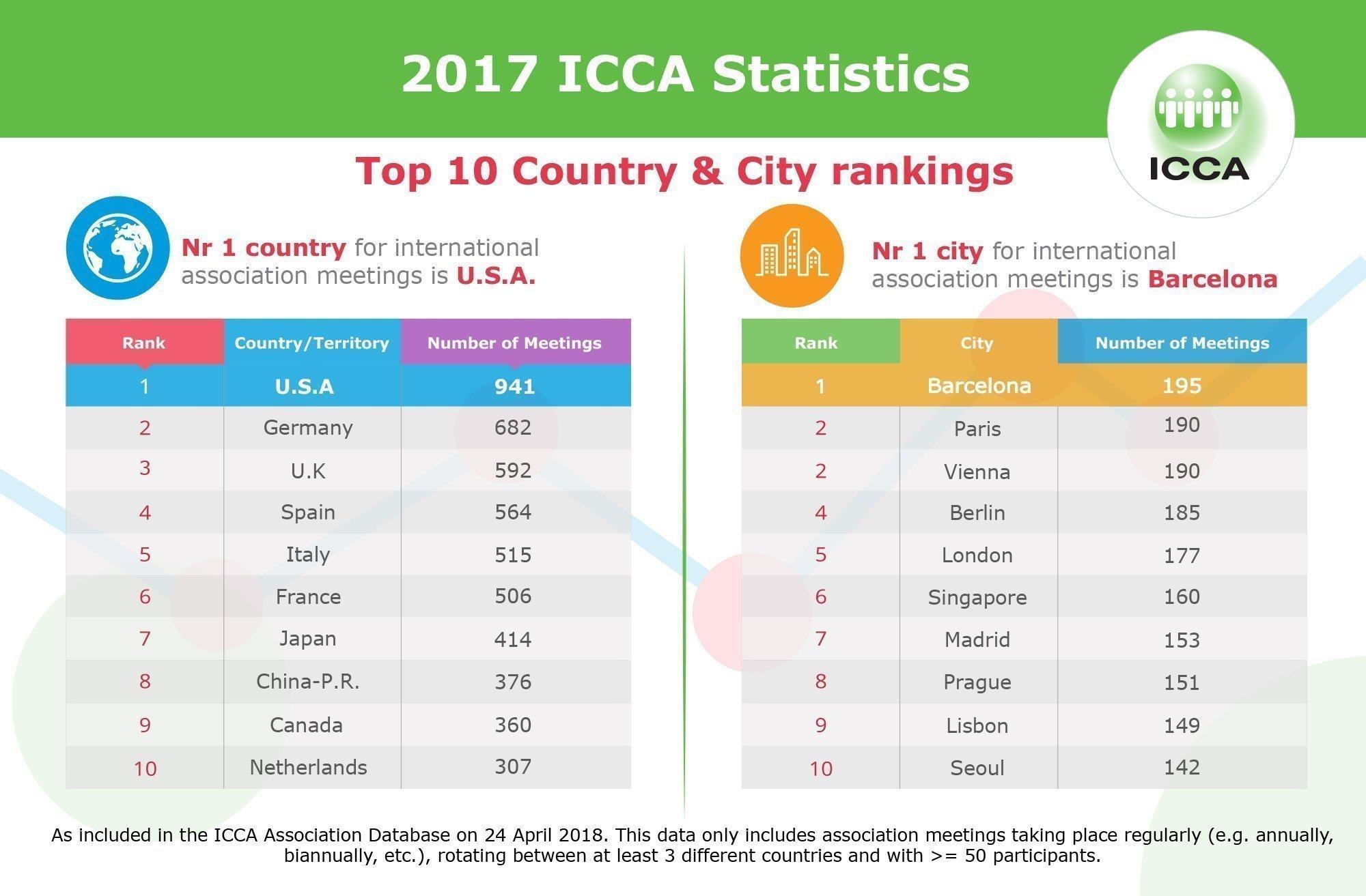 Estadísticas de ICCA: Primer puesto Barcelona.